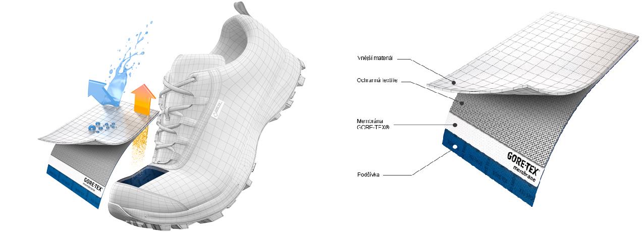 17ed37f05e7 Obuv GORE-TEX® Performance Comfort